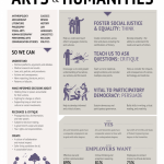 Arts and Humanities poster