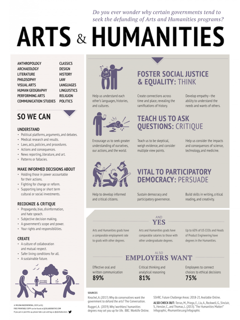 Arts & Humanities Education Mini-Project
